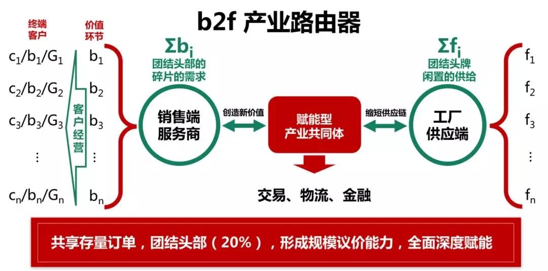 b2f产业路由器